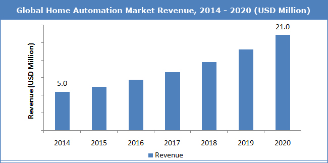 Image that depicts a Global Home Automation Market Revenue Report provided by Delfin.