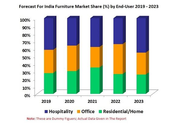 Forecast For Indian Furniture Market Share.